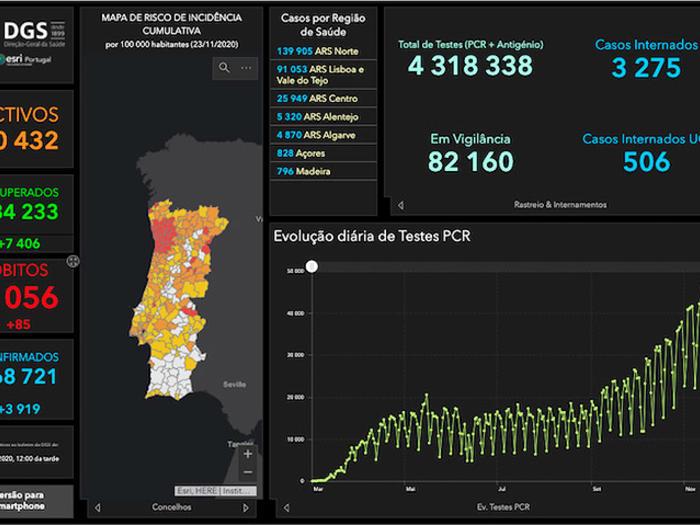 A Saúde em Portugal (24.11.2020)