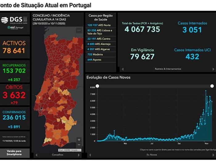A Saúde em Portugal (19.11.2020)